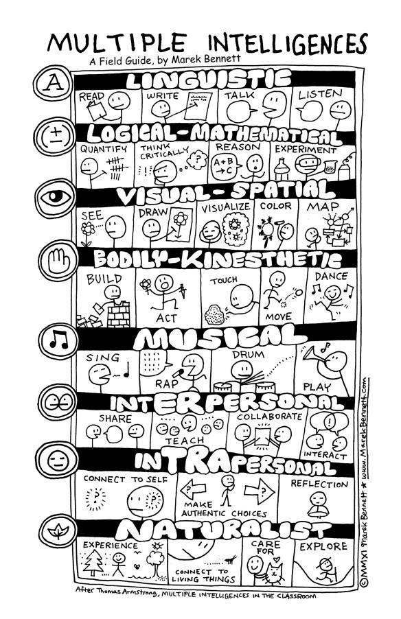 poster-02-mi_actions-11x17 multiple intelligences